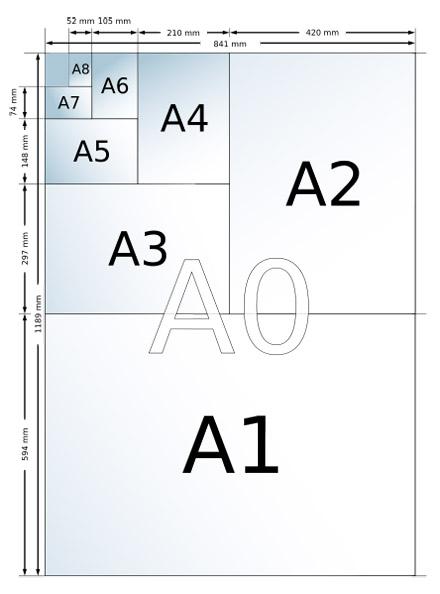 ¿Cómo surgen los formatos de papel?Como surgem os formatos de papel?