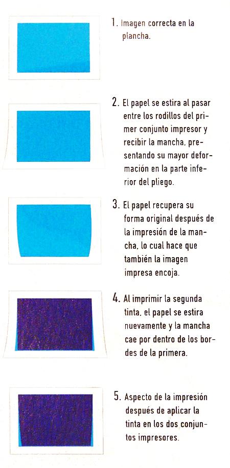 ¿Qué es el efecto 'coning' en impresión?