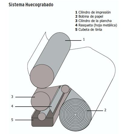 ¿Cómo funciona el huecograbado?